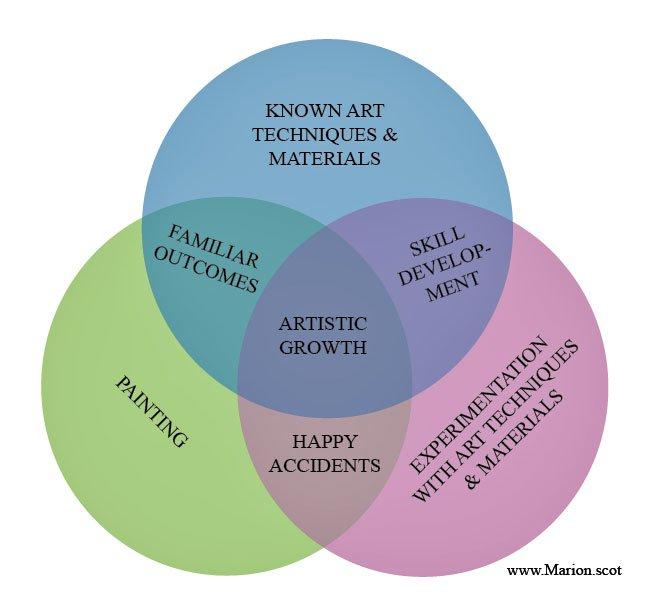 Venn Diagram Artistic Growth