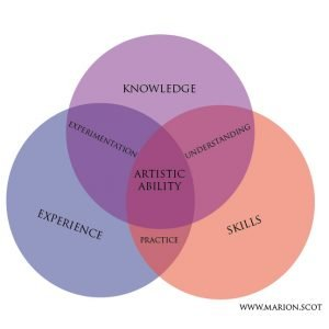 Venn Diagram Artistic Ability